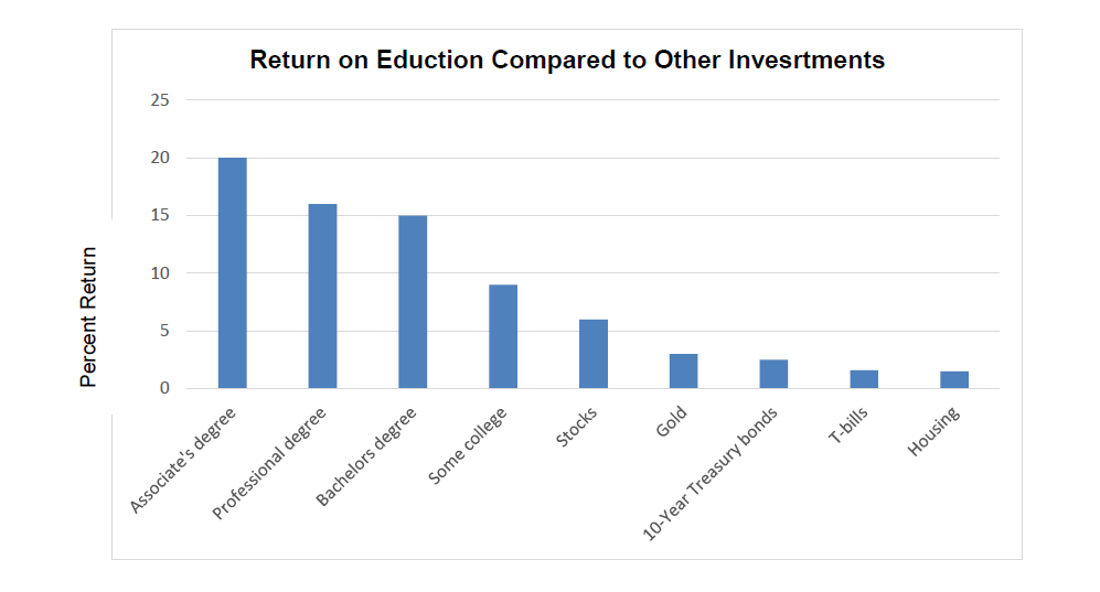 Return on Education Compared to Other Investments