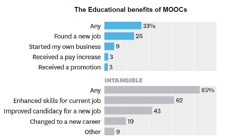 The Educational benefits of MOOCs