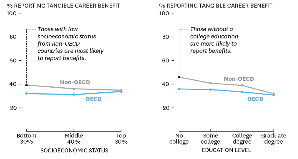 Tangible career benefits through MOOCs