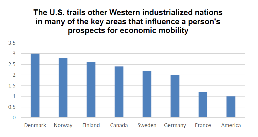 The U.S. trails other Western industrialized nations in many of the key areas that influence a person's prospects for economic mobility
