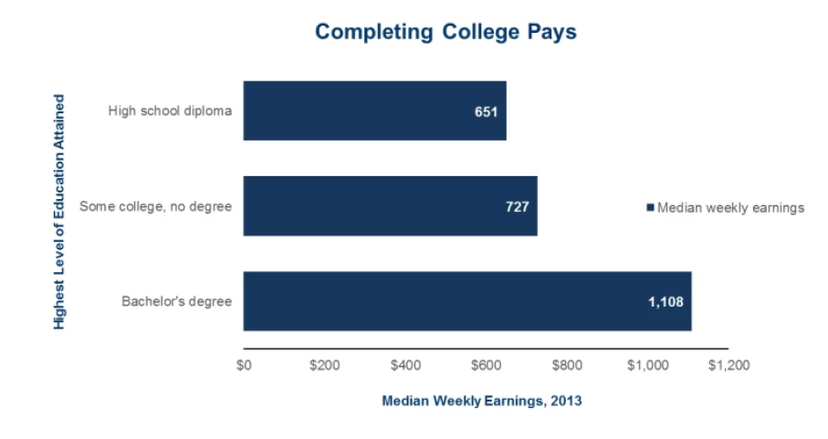 completing college pays