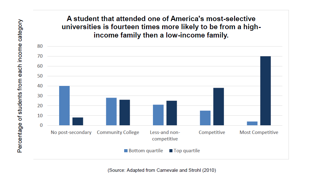 A student that attended one of America's most-selective universities is fourteen times more likely to be from a high-income family then a low-income family.