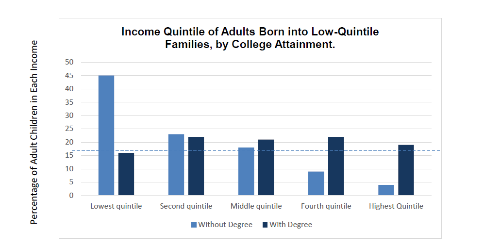 Income Quintile of Adults Born into Low-Quintile Families, by College Attainment.